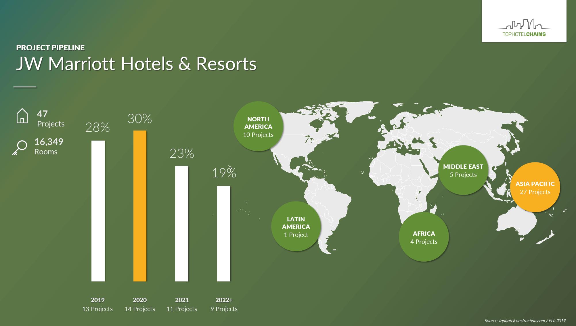 JW Marriott Hotels & Resorts