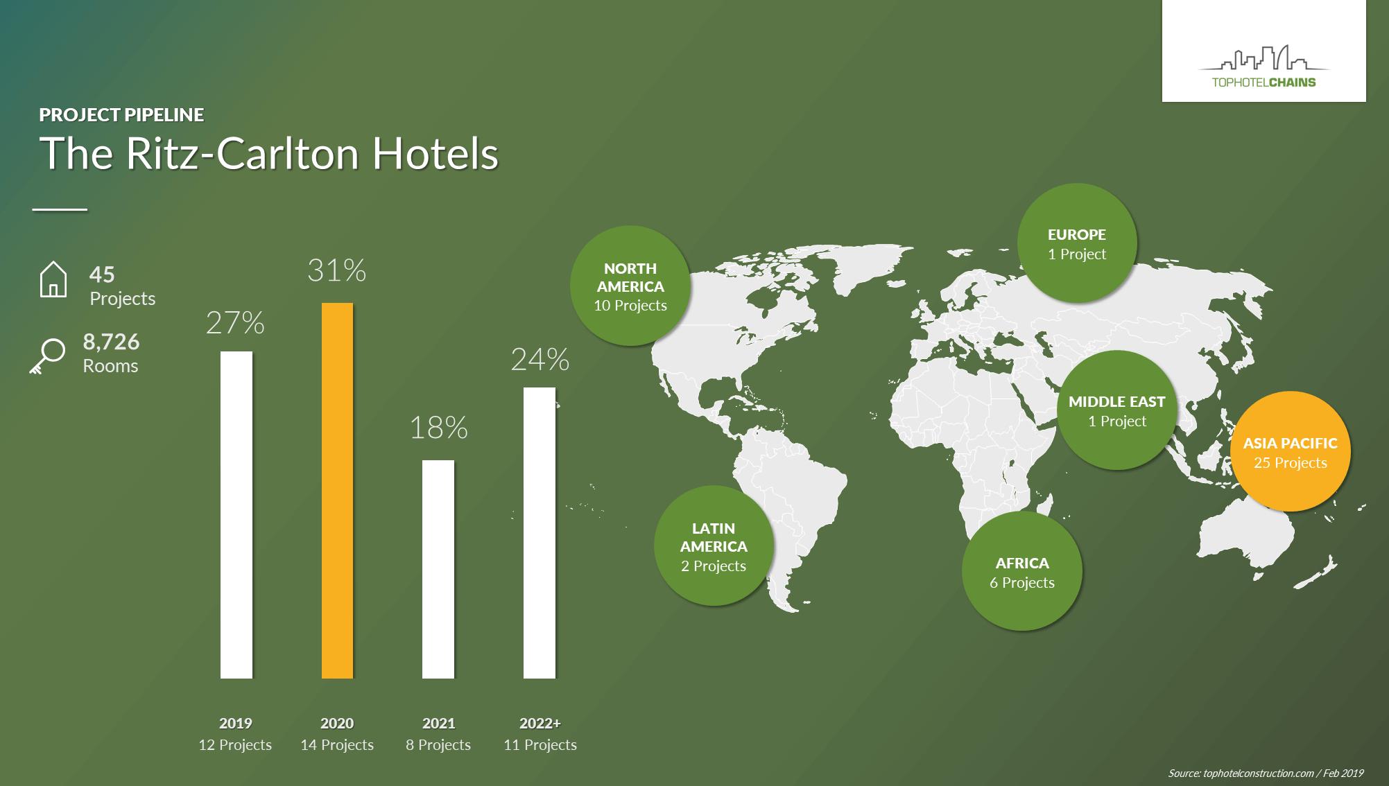 The Ritz-Carlton Hotels