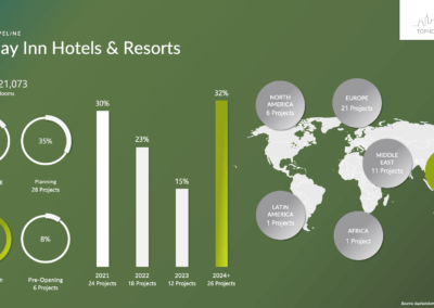 Holiday Inn Hotels & Resorts