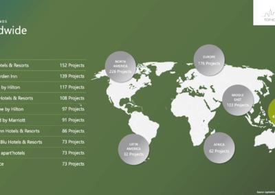 Worldwide – Top 10 Brands