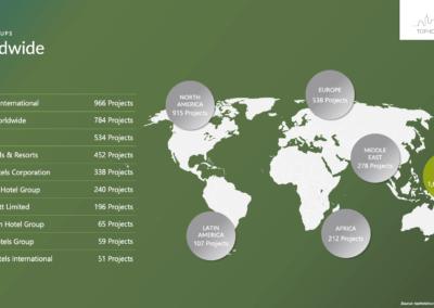 Worldwide – Top 10 Groups