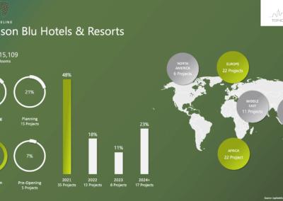 Radisson Blu Hotels & Resorts