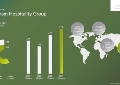Langham Hospitality Group